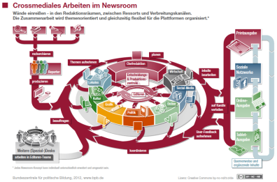 Newsroom_bpb